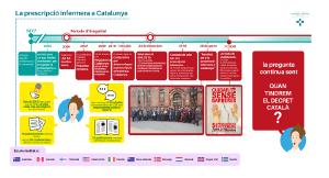 La prescripció infermera a Catalunya