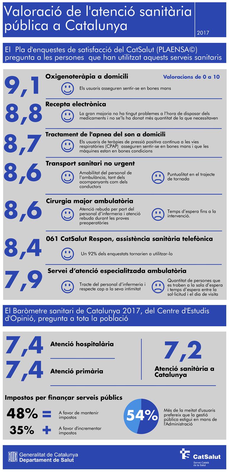 L'atenció sanitària pública de Catalunya, valorada amb un notable pels ciutadans