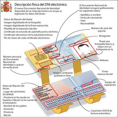 Què es el DNI electrònic?