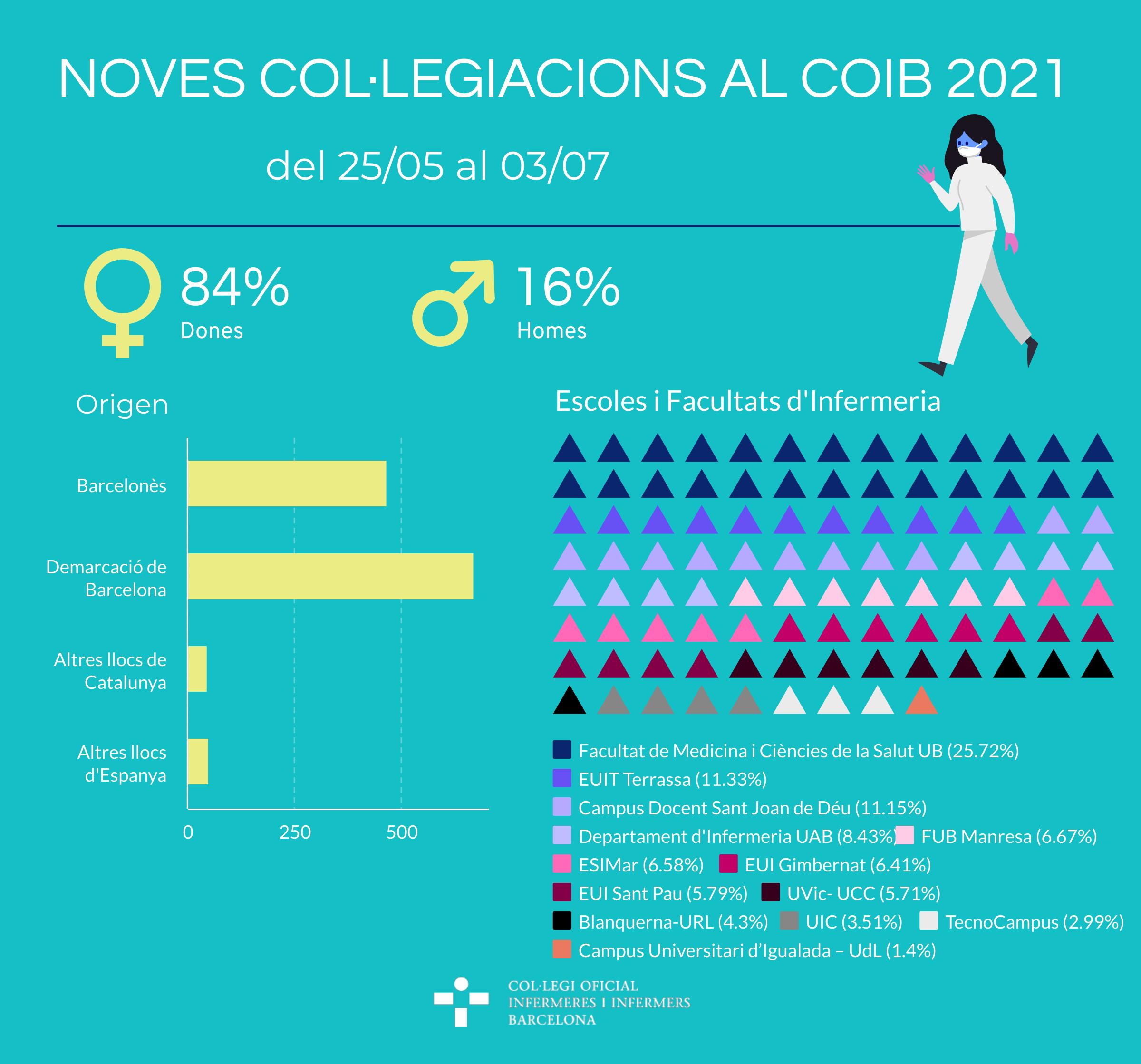 Donem la benvinguda a més de 1.200 noves col·legiades