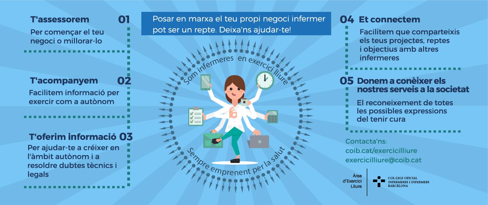 Infografia exercici lliure