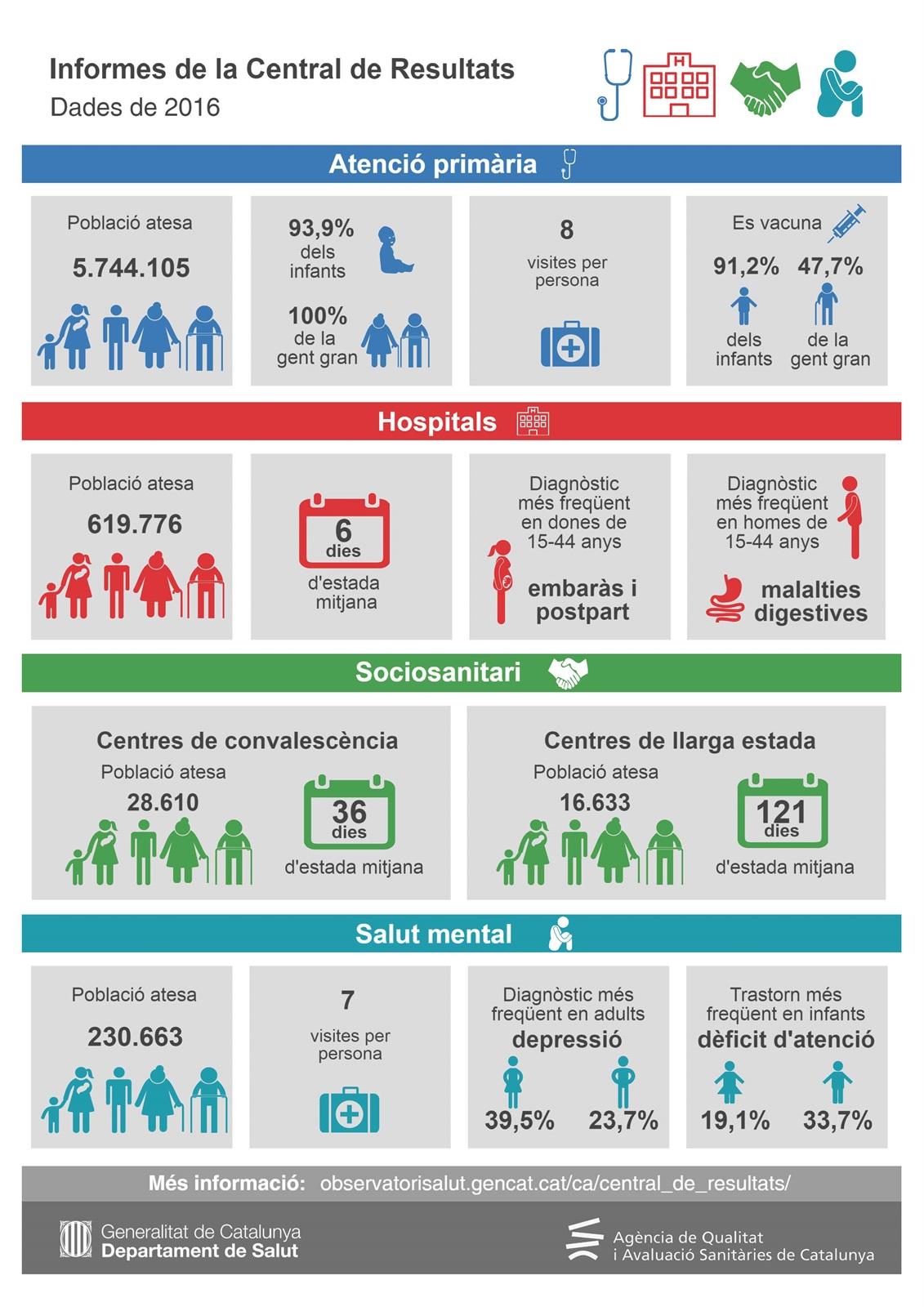 Salut dona a conèixer els resultats de l'avaluació dels centres de salut catalans el 2016