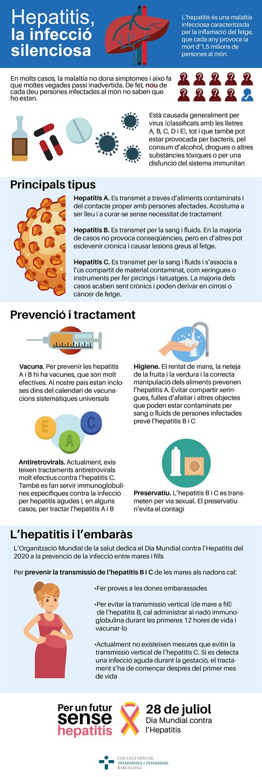El 28 de juliol és el Dia Mundial contra l'Hepatitis, que aquest any es dedica a prevenir el contagi entre mares i fills